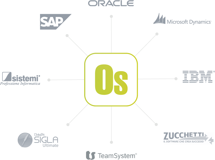 We have already integrated OS Enterprise with the following ERP and CRM